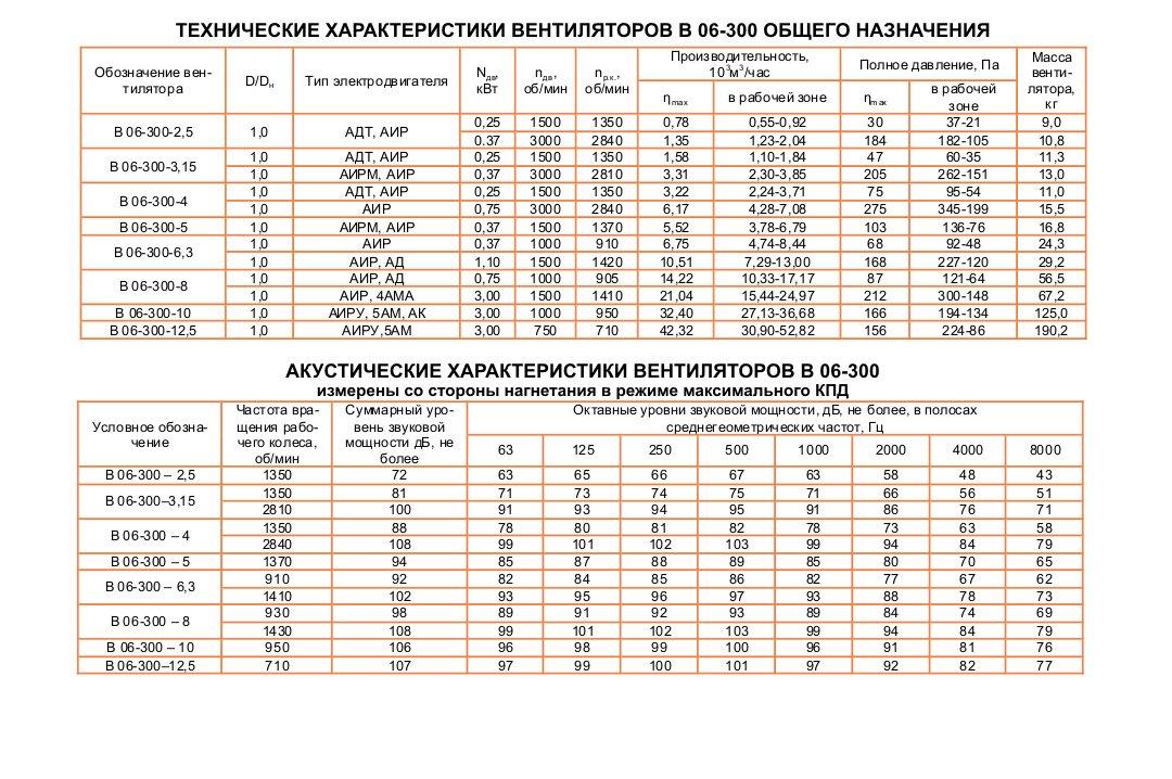 ВО 06-300 (ВО 13-290)