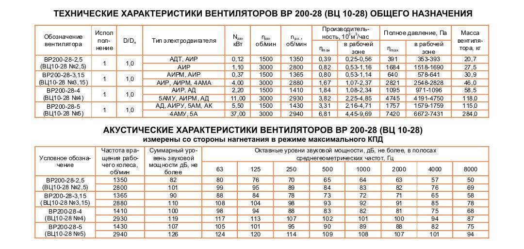 ВЦ 10-28 (ВР 200-28)
