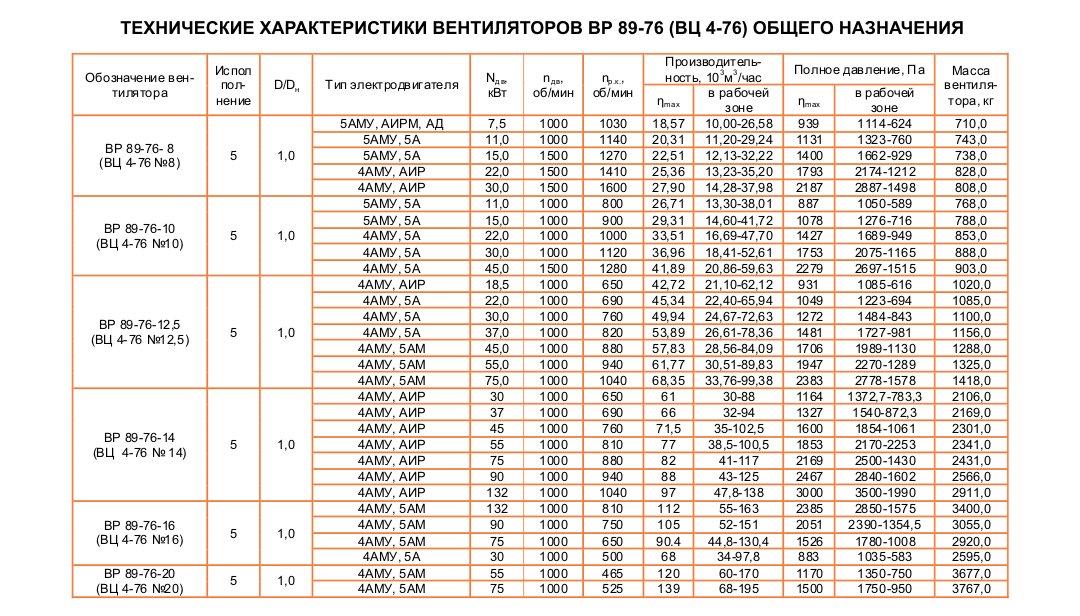 ВЦ 4-76 (ВР 89-76)