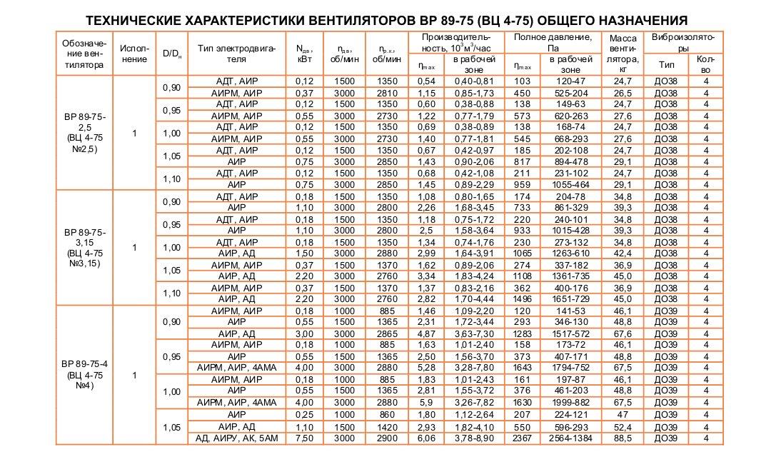 ВЦ 4-75 (ВР 89-75)